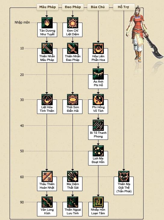 bảng kỹ năng phái Thiên Nhẫn