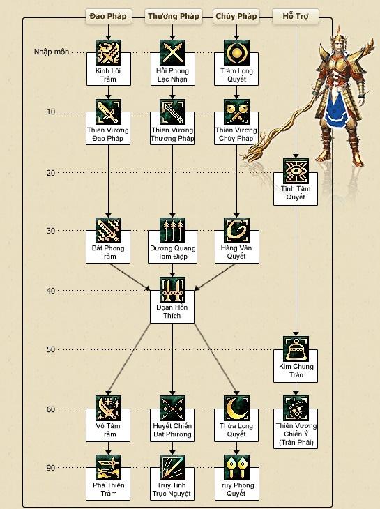 bảng kỹ năng Thiên Vương